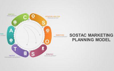آشنایی با مدل بازاریابی SOSTAC